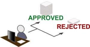 A diagram showing a form arrives and is either approved or rejected